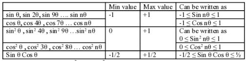 trigonometry-minimum maximum values_1