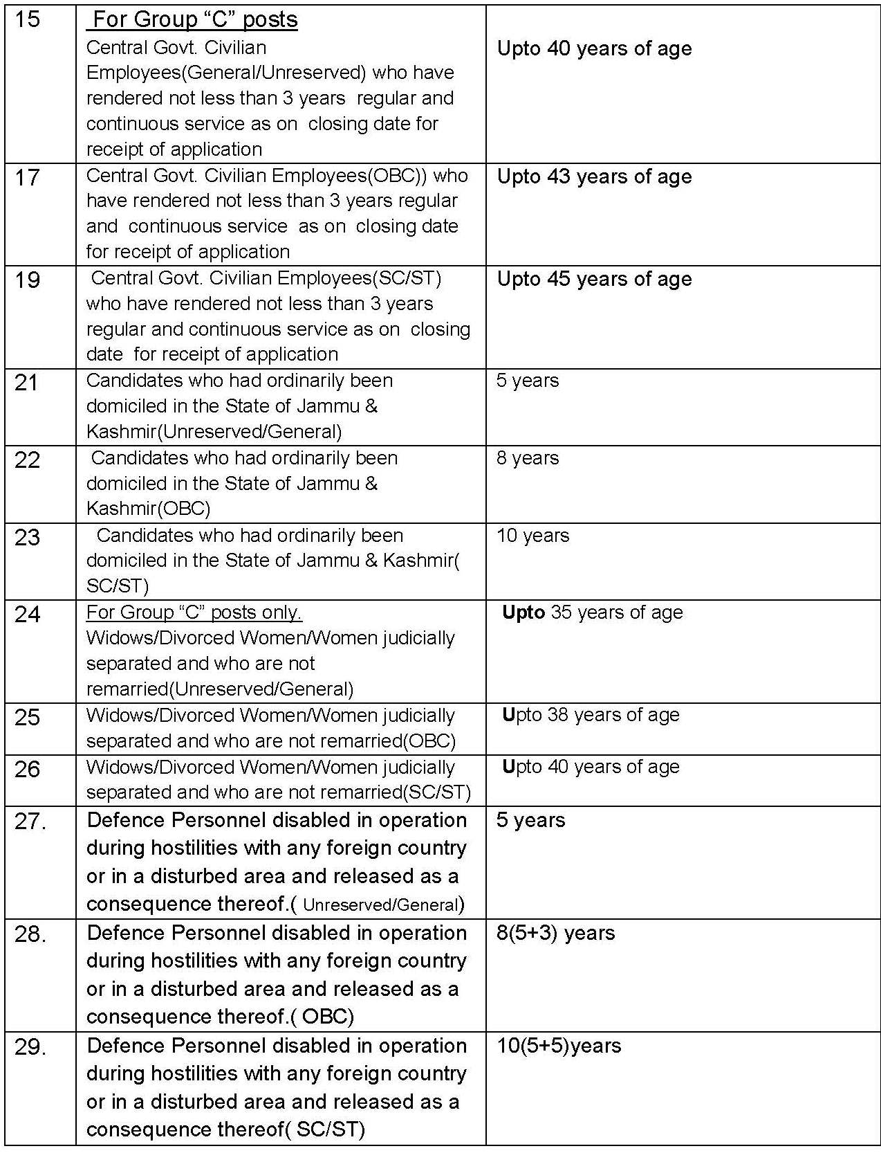 CGL AGE RELAXATIONS_Page_2